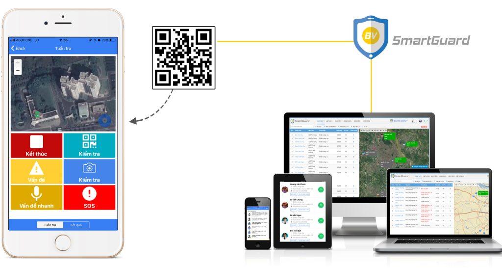 giải pháp quản lý trực ca bằng SmartGuard