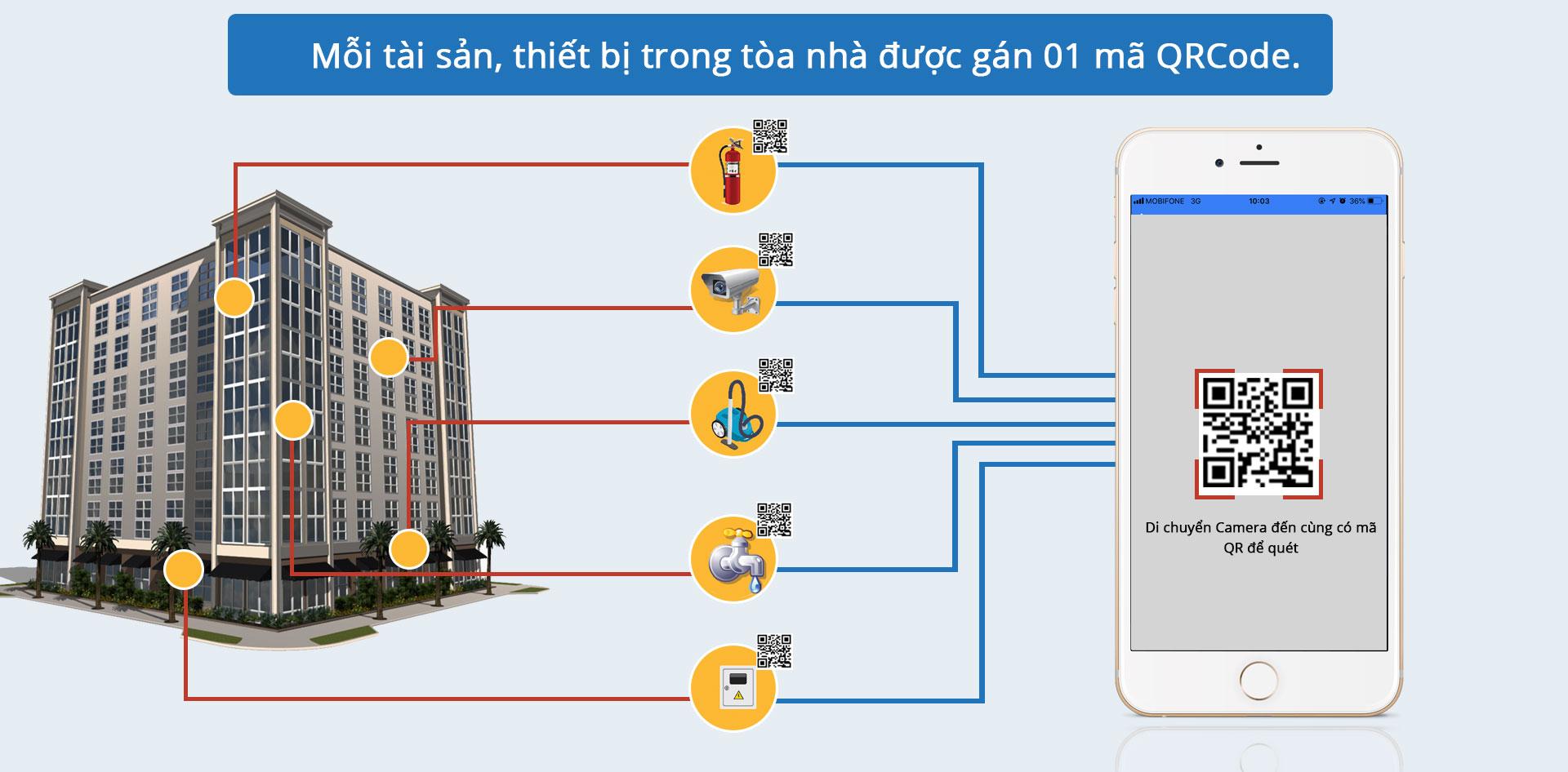 Giải pháp trực ca bằng di động SmartGuard